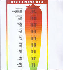 Scorpion Pepper Scoville Chart 10 Notable Mentions In The Hottest Pepper Chart Hottesty