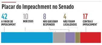 Resultado de imagem para placar senado impeachment