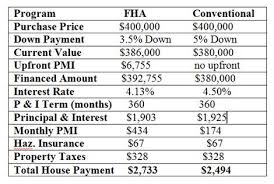 Comparing Mortgage Lenders Why The Lowest Mortgage Rate May Not Be The Best Credit Com