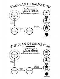 The Plan of Salvation Printable | THE MORMON HOME