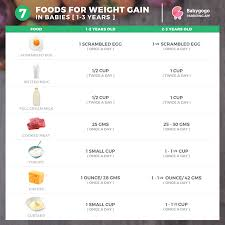 Weight Gain Food Chart For Babies Balanced Diet Chart With