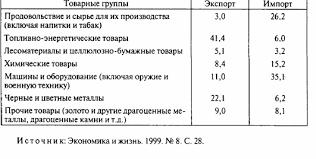 Внешняя торговля России тенденции и перспективы развития  Конкурентные преимущества и слабые стороны России