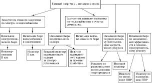 Должностная инструкция главного энергетика на производстве  Полный перечень служб и отделов подчиненных главному энергетику на крупном производстве