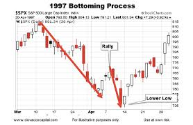 Historical Stock Market Bottoms Charts And Patterns See