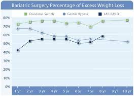 Diet Failure Can Weight Loss Surgery Help