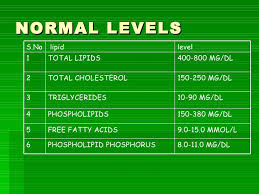 Lipid Profile Range Chart Dr Ravi Lipid Profile