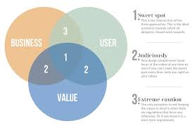 Product Centered Design Examples What Is Value Centered Design Ux Collective