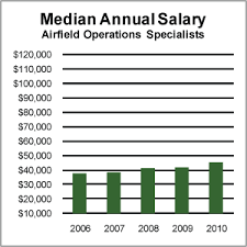 Air Force Pay Chart 2010 Full Hd Military Pay Chart 2013 Air Force Flight Pay