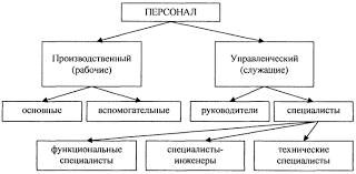 Загрузить Организация и управление персоналом на Предприятии курсовая Описание организация и управление персоналом на предприятии курсовая