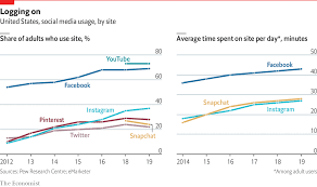 Chart On Social Media Americas Social Media Addiction Is Getting Worse Daily Chart