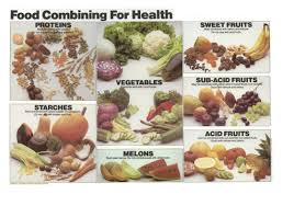 Acid Alkaline Food Combining Chart Food Combining Https Www Davidpassmore Co Uk
