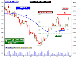 Mcx Crude Oil Chart Mcx Crude Oil Free Commodity Technical Analysis Chart