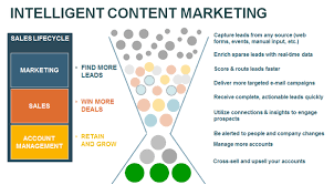 Lead Nurturing 5 Steps To Optimize Your Lead Nurturing Process The Right Content