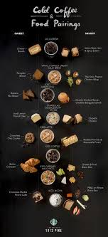 Cool Couplings What To Eat With Your Favorite Starbucks