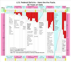 Us Yearly Deficit Chart U S Federal Government Deficit By Year Vaughns Summaries
