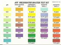 Freshwater Fish Tank Temperature Chart 174 Best Aquarium Images Aquarium Fish Tank Planted Aquarium