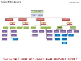 Cmo Org Chart Fei Org Chart