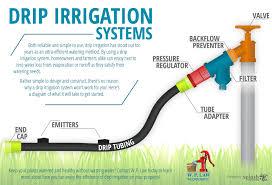 Drip Irrigation System Design And Installation Landscape Irrigation Blog