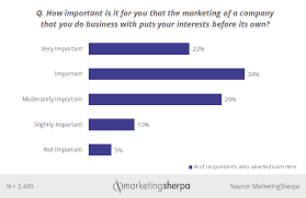 Marketing Chart How Important Customer First Marketing Is