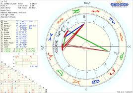 51 Abundant Astrodienst Free Daily Horoscope