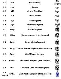 Us Military Officer Ranks Military Officer Rank Chart