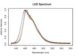 Light Source Characterization In Life Sciences Ocean Optics