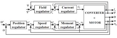energy efficiency of electric vehicles intechopen block diagram of ac motor regulator