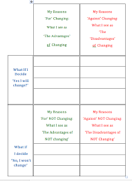 The Basic For And Against Decision Making Chart Addiction