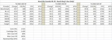 Bullet Psi Chart Rossi Rifleman View Topic Rio Grande 45 70
