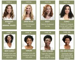 Curl Type Chart Devacurl Deva Curl Hair The Organic Stylist Hair Beauty Blog