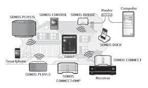 sonos network diagram techwelike share this