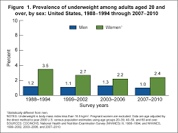 Products Health E Stats Prevalence Of Underweight Among