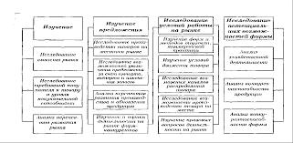 Реферат Анализ внешнеэкономической деятельности Украины  Рис 1 1 Структура маркетингового исследования рынка