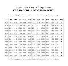 Divisions Reston Herndon Little League