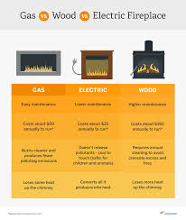see full gas vs electric vs wood burning fireplace comparison table here