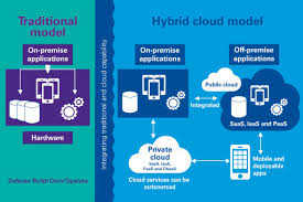 Cloud Architecture What Is Hybrid Cloud What Are The Benefits Of Hybrid Cloud