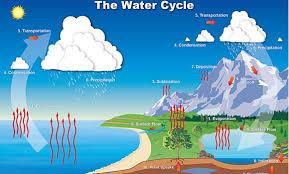 Noaa Website For Educators Ocean Coasts Climate