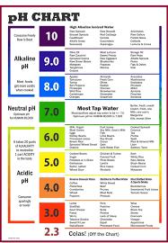 Ph Level Chart For Urine Pin On Ph