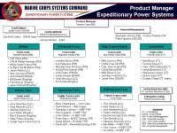 Jpeo Cbd Org Chart Marcorsyscom Org Chart Peo Iws Organizational Chart