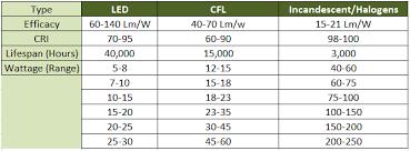 52 Cogent Cfl Equivalent Incandescent Chart