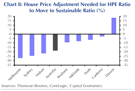 Sydney House Prices Chart 2018 Sydney And Melbourne House Prices Are Headed For The Largest