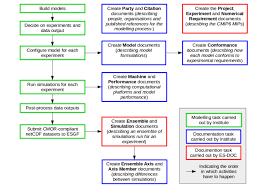 Flowchart Of Es Doc Documentation Process Delineating