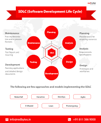 Software Development Life Cycle Phases Sdlc Software Development Life Cycle Redbytes