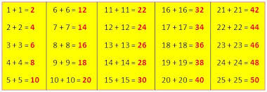Addition Facts To 20 Chart Adding Doubles Adding Doubles Is Same As Multiplying By