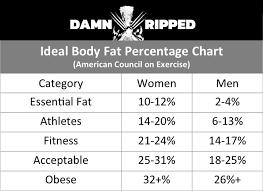 Body Fat Calculator Damn Ripped