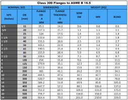 A105 Flange Ansi B16 5 A105 Flange Manufacturers