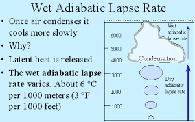 Lapse Rate Wet Adiabatic Lapse Rate Lapse Rate Latent Heat Meteorology
