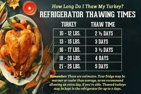 Turkey Thaw Time Chart Choosing And Thawing Your Organic Thanksgiving Turkey