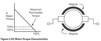 dc motors explained dc motors explained tesla institte