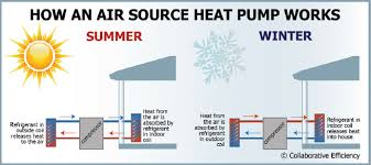 air source heat pump diagram. Contemporary Heat The Benefits Of Airsource Heat Pumps And Air Source Heat Pump Diagram